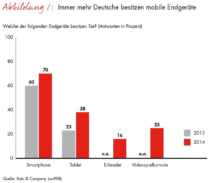 """Immer mehr Deutsche besitzen mobile Endgeräte. Weiterer Text über OTS und www.presseportal.de/pm/19104 / Die Verwendung dieses Bildes ist für redaktionelle Zwecke honorarfrei. Veröffentlichung bitte unter Quellenangabe: """"obs/Bain & Company"""""""