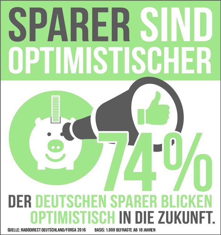 Forsa-Studie: Mehrheit der Deutschen beurteilt die Zukunft positiv / Sparer sind besonders optimistisch