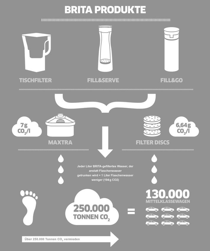 """Durch den Genuss von BRITA-gefiltertem Wasser anstelle von Flaschenwasser konnten in 2015 weltweit mehr als 250.000 Tonnen CO2 vermieden werden. Weiterer Text über ots und www.presseportal.de/nr/29333 / Die Verwendung dieses Bildes ist für redaktionelle Zwecke honorarfrei. Veröffentlichung bitte unter Quellenangabe: """"obs/BRITA GmbH"""""""