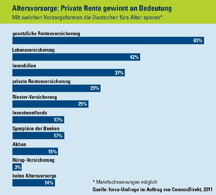 Vorsorge im Zeitvergleich: Private Rente gewinnt an Bedeutung (mit Bild)