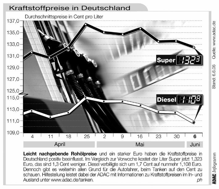 """Leicht nachgehende Rohölpreise und ein starker Euro haben die Kraftstoffpreise in Deutschland positiv beeinflusst. Im Vergleich zur Vorwoche kostet der Liter Super jetzt 1,323 Euro, das sind 1,3 Cent weniger. Diesel verbilligte sich um 1,7 Cent auf nunmehr 1,108 Euro. Dennoch gibt es weiterhin allen Grund für die Autofahrer, beim Tanken auf den Cent zu schauen. Hilfestellung leistet dabei der ADAC mit Informationen zu Kraftstoffpreisen im In- und Ausland unter www.adac.de/tanken. Die Verwendung dieses Bildes ist für redaktionelle Zwecke honorarfrei. Abdruck bitte unter Quellenangabe: """"obs/ADAC"""""""