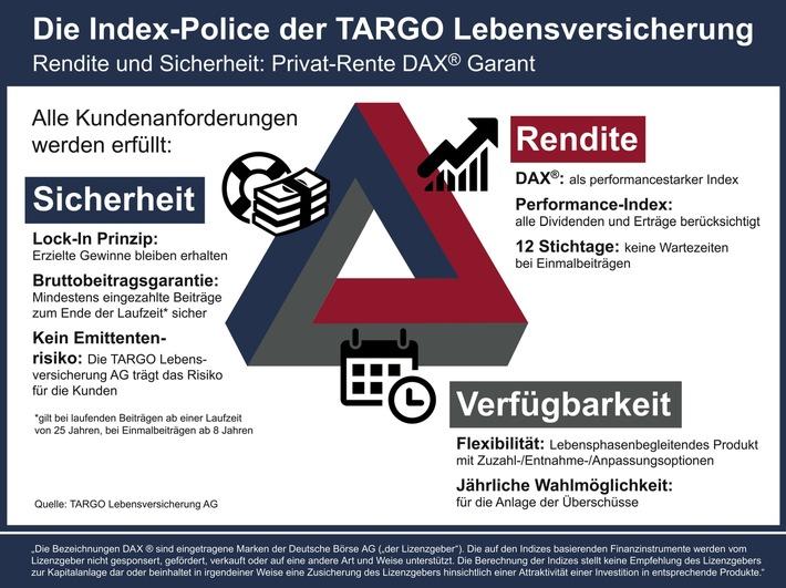 TARGOBANK erweitert ihr Vorsorgeportfolio um eine Indexpolice