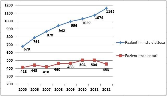 Swisstransplant: Cifre deludenti nel 2012 - meno di 100 donatori di organi