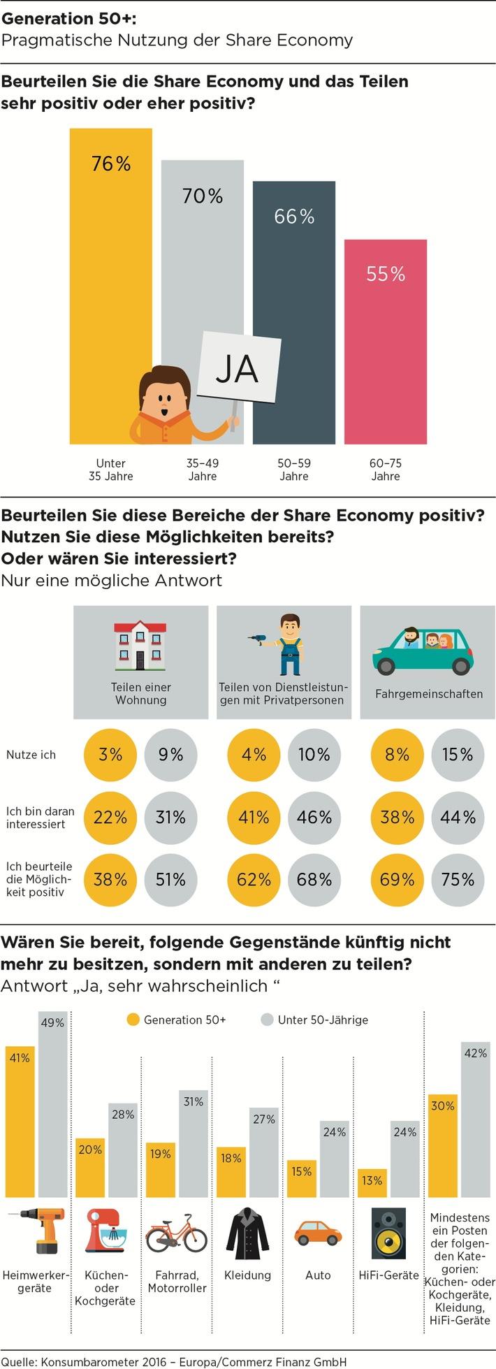 (Studie) Konsumbarometer 2016: Share Economy - Generation 50+ wagt sich heran