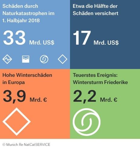 """Munich Re NatCat Statistik 2018. Weiterer Text über ots und www.presseportal.de/nr/12980 / Die Verwendung dieses Bildes ist für redaktionelle Zwecke honorarfrei. Veröffentlichung bitte unter Quellenangabe: """"obs/Munich Re"""""""