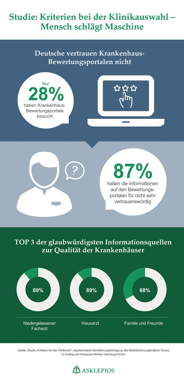 Kliniken: Deutsche vertrauen Bewertungsportalen nicht (FOTO)