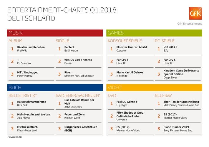 """Sheeran, Trump, """"Far Cry"""" und """"Es"""" waren Entertainment-Bestseller im ersten Quartal 2018 / Entertainment-Charts Deutschland, erstes Quartal 2018, ermittelt von GfK Entertainment / Weiterer Text über ots und www.presseportal.de/nr/11911 / Die Verwendung dieses Bildes ist für redaktionelle Zwecke honorarfrei. Veröffentlichung bitte unter Quellenangabe: """"obs/GfK Entertainment GmbH"""""""