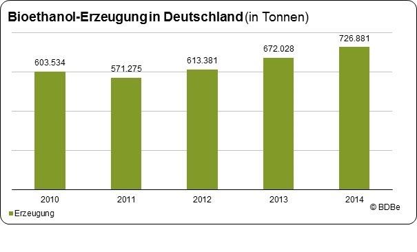 Produktion von zertifiziertem Bioethanol in Deutschland 2014 weiter gestiegen