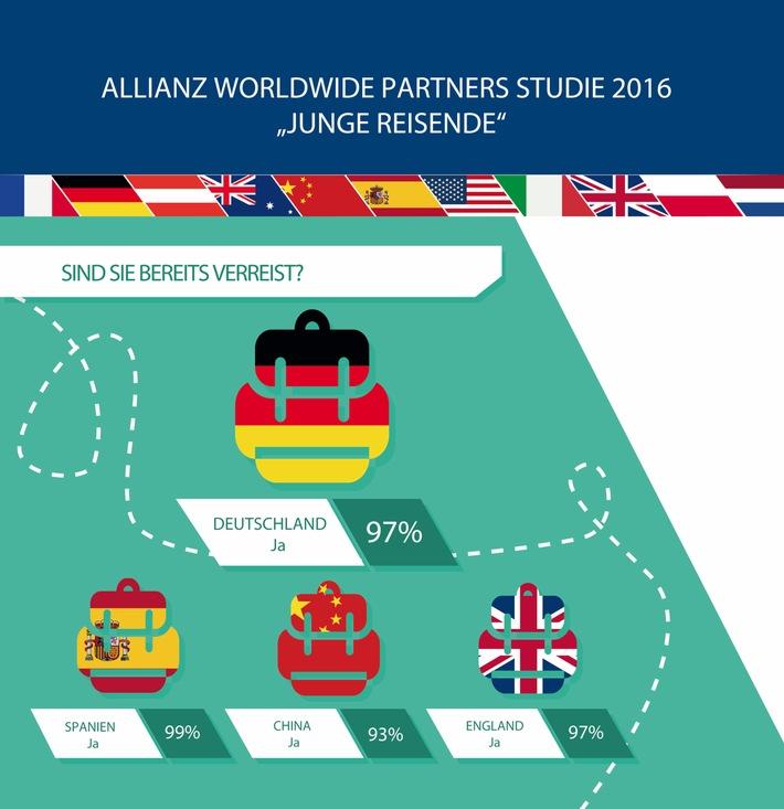 Internationale Reiseumfrage von Allianz Worldwide Partners: Deutschlands Jugend entdeckt die Welt