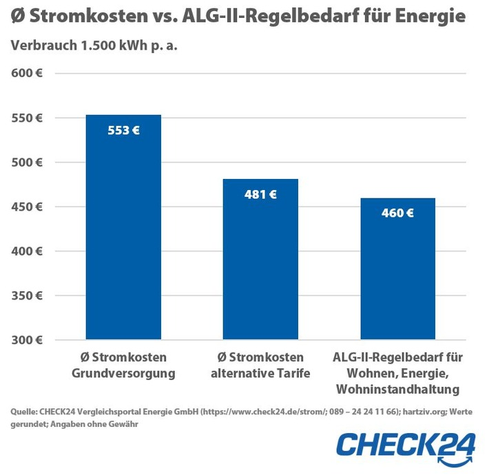 Trotz Erhöhung: Hartz IV deckt auch 2020 Stromkosten für Alleinstehende nicht (FOTO)