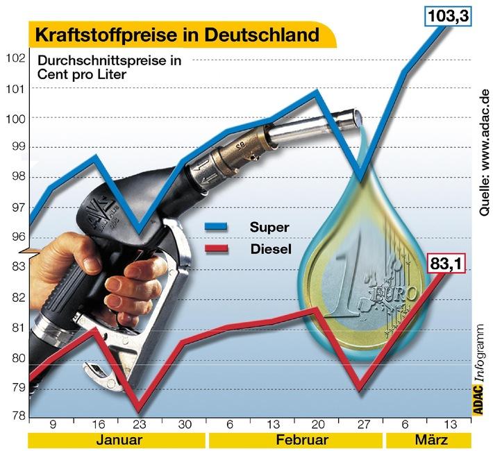 Preise im Steigflug: Benzin und Diesel sind erneut deutlich teurer geworden. Super kostet derzeit über 5 Cent mehr als vor zwei Wochen, auch Diesel ist so teuer wie noch nie in diesem Jahr. Regional differieren die Preise weiterhin erheblich. Aktuelle Preise: www.adac.de
