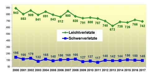 Job-Geschwindigkeit von osnabrück 2013