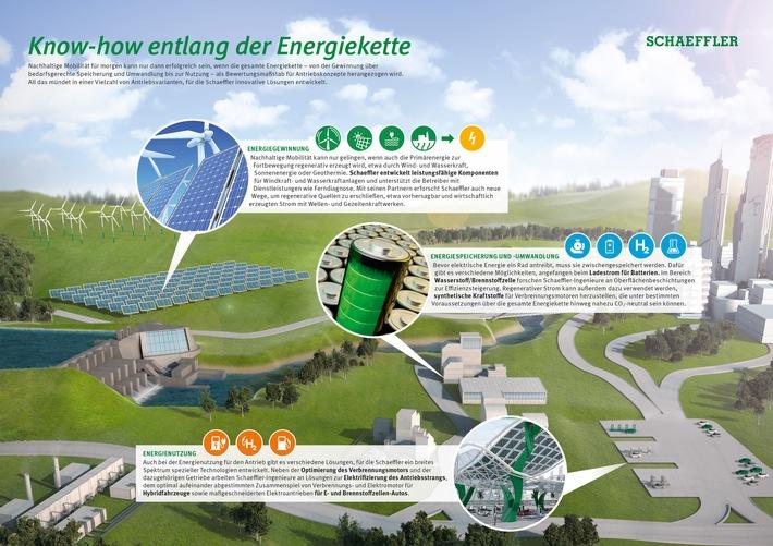 Schaeffler auf der IAA 2017 / Von der Windkraftanlage bis ans Rad: Schaeffler-Know-how entlang der gesamten Energiekette