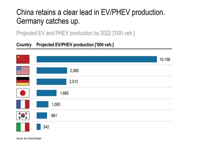 Projected EV and PHEV production by 2022.jpg