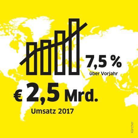 Infografik Kärcher Jahresrückblick_Umsatz