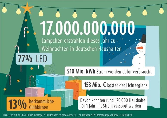 LED-Technik reduziert 2019 den Stromverbrauch: 17 Milliarden Lämpchen erstrahlen an Weihnachten