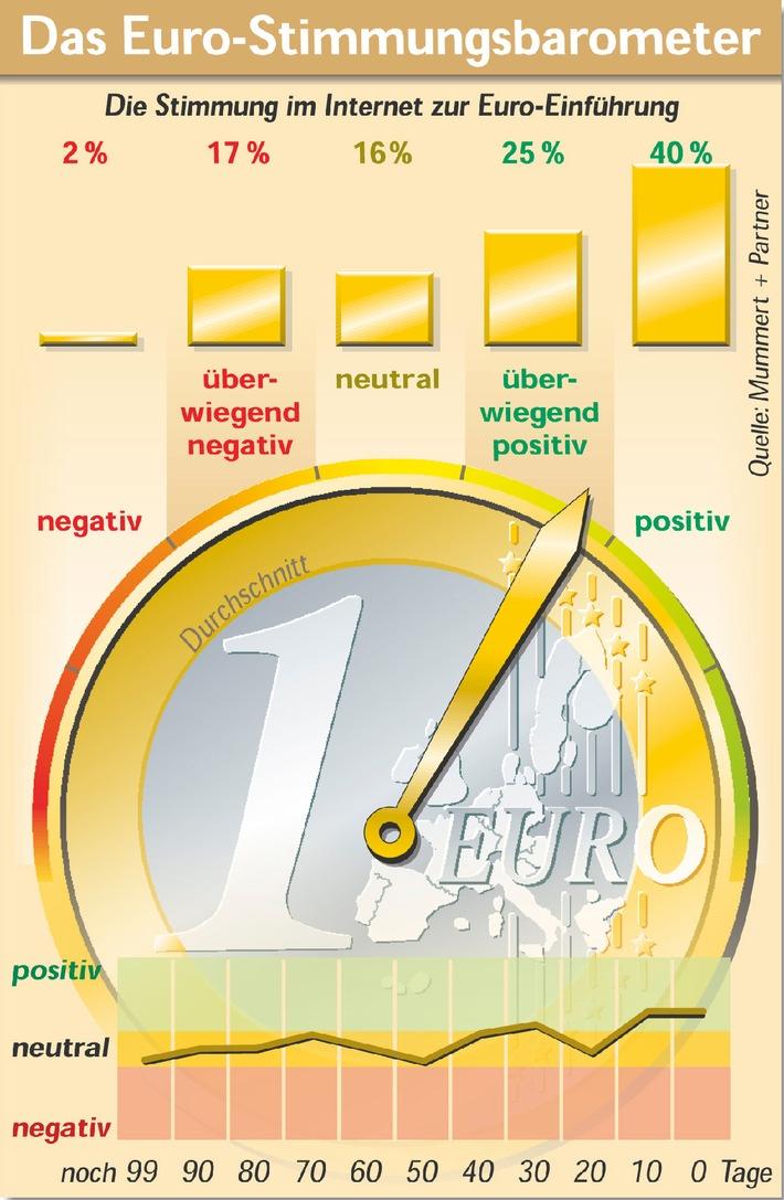 """Das Euro-Stimmungsbarometer steht kurz vor der Währungsumstellung am 1. Januar 2002 auf """"überwiegend positiv"""" und hält damit den Höchststand der letzen 100 Tage. Zu diesem Ergebnis kommt eine Internetanalyse von Veröffentlichungen durch die Mummert + Partner Unternehmensberatung."""