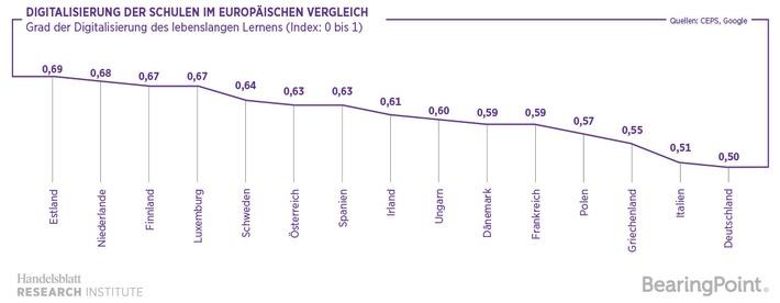 Studie von BearingPoint und Handelsblatt Research Institute / Blauer Brief für Deutschlands digitales Schulsystem - Versetzung ins digitale Zeitalter gefährdet