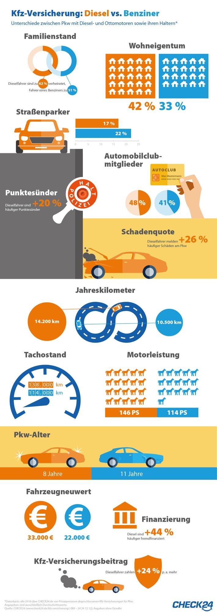Kfz Versicherung Der Grosse Diesel Benziner Vergleich Presseportal