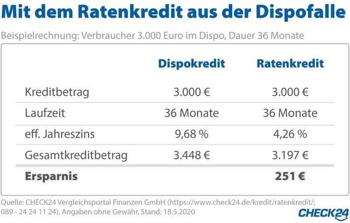 2020-05-21_CHECK24_Grafik_Dispo- vs. Ratenkredit.jpg