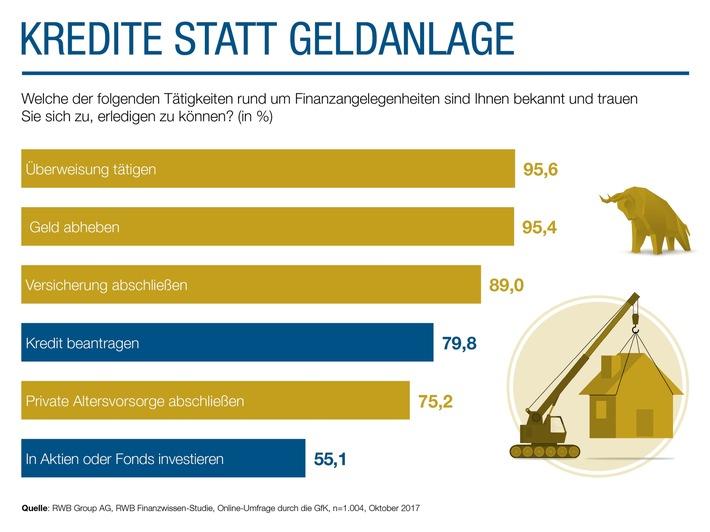Studie unter Deutschen: Lieber Kredite als Geldanlage