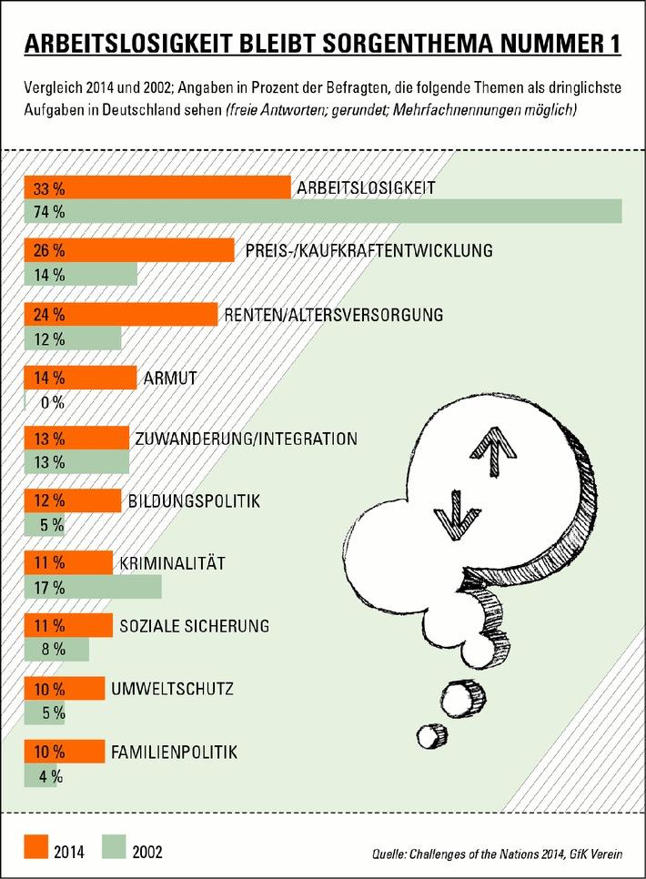"""In Deutschland steigt die Sorge um die Renten / Die Studie """"Challenges of the Nations 2014"""" des GfK Vereins"""