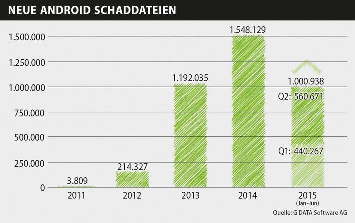 G DATA entdeckt vorinstallierte Spionageprogramme auf Top-Smartphones
