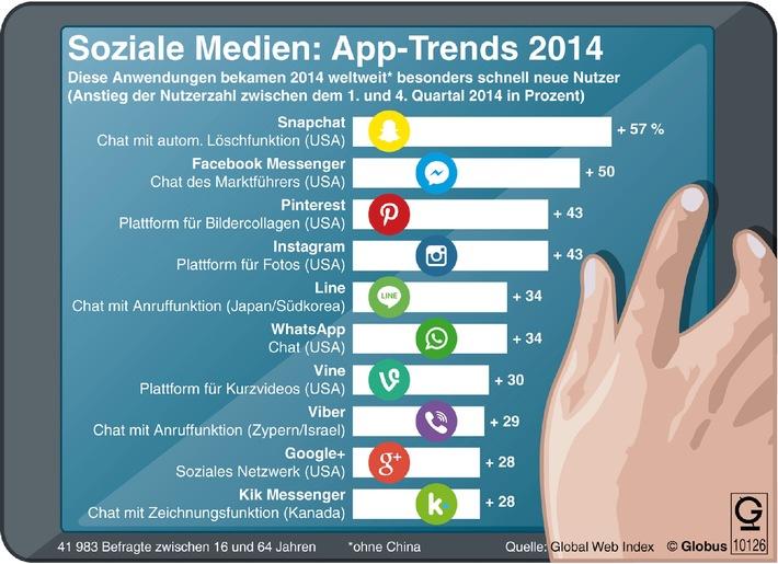 """Grafik des Monats"" - Thema im April: Chatten, knipsen, zeichnen - Social-Media-Apps"