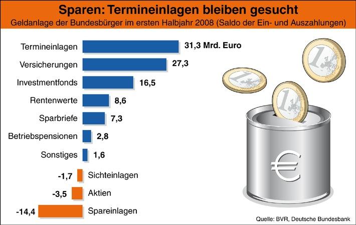 BVR-Studie: Bankeinlagen bleiben gefragt / Starker Mittelzufluss bei Termineinlagen
