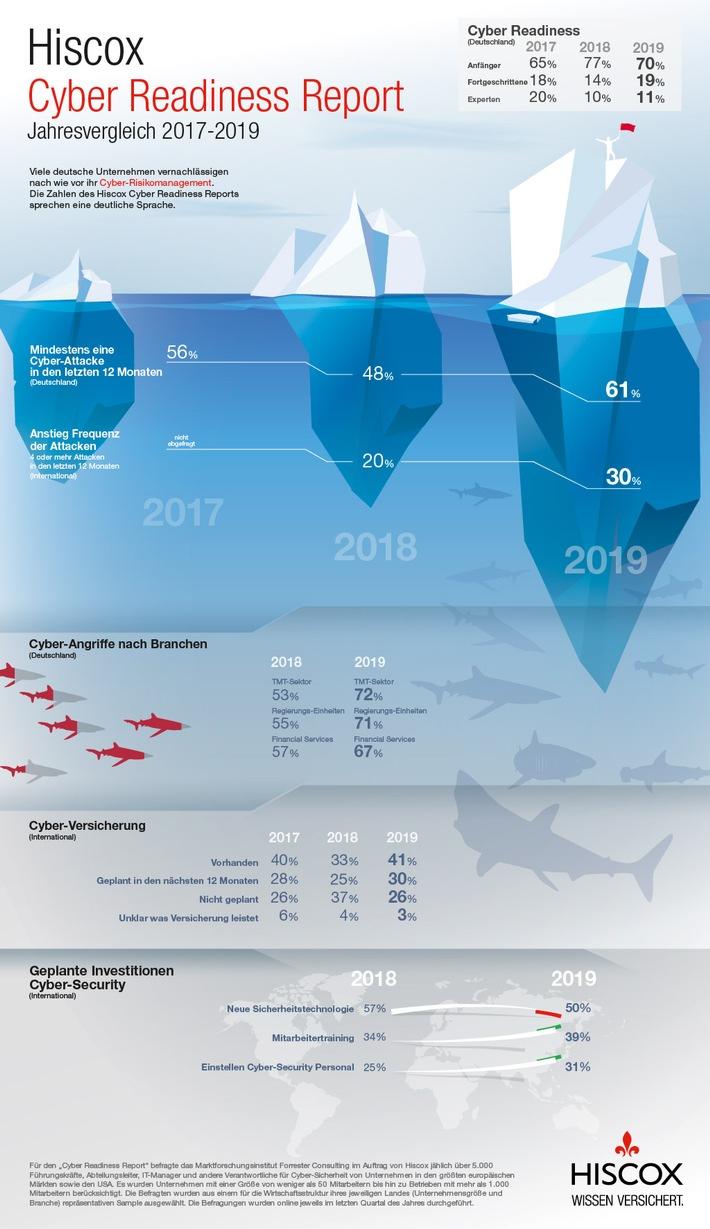 Hiscox_Infografik_CyberReadinessReport.jpg