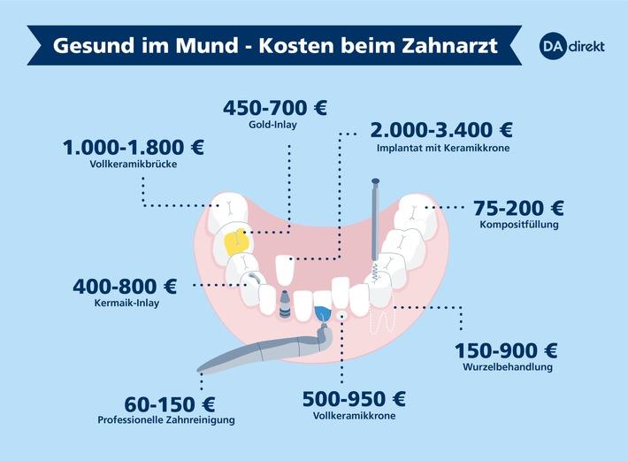 dadirekt Pressebild-zahnarzt-kosten-150dpi.jpg