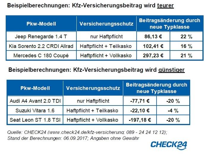 ▷ neue typklassen machen kfz-versicherung bis zu 300 euro im jahr