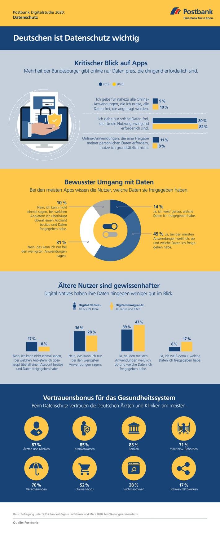 Postbank Digitalstudie 2020 / Deutsche nehmen Datenschutz ernst / Mehrheit gibt online nur Daten preis, die dringend erforderlich sind