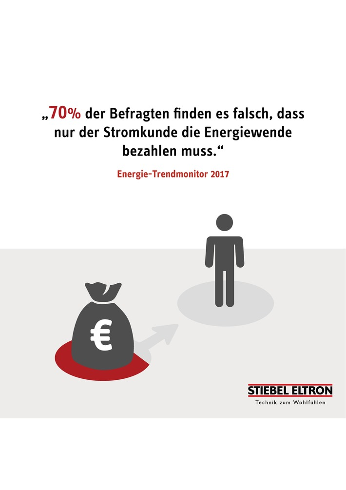 """Warum zahlt nur der Stromkunde die Energiewende? Weiterer Text über ots und www.presseportal.de/nr/62786 / Die Verwendung dieses Bildes ist für redaktionelle Zwecke honorarfrei. Veröffentlichung bitte unter Quellenangabe: """"obs/STIEBEL ELTRON/Stiebel Eltron"""""""