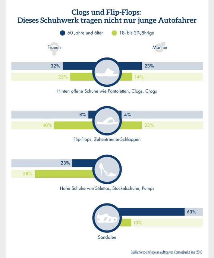 Infografik: Clogs und Flip-Flops - Dieses Schuhwerk tragen nicht nur junge Autofahrer