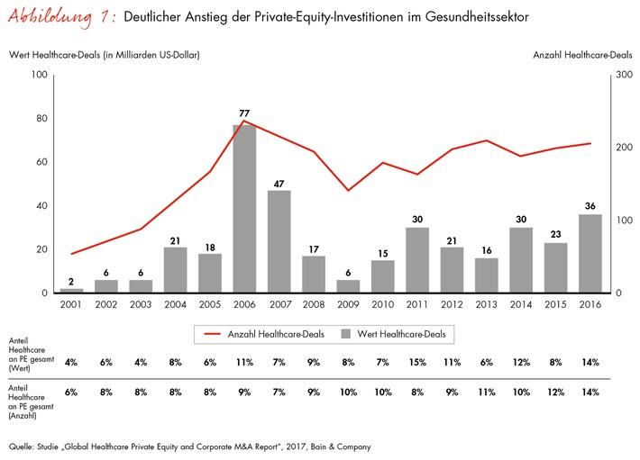 """Deutlicher Anstieg der Privat-Equity-Investitionen im Gesundheitssektor. Weiterer Text über ots und www.presseportal.de/nr/19104 / Die Verwendung dieses Bildes ist für redaktionelle Zwecke honorarfrei. Veröffentlichung bitte unter Quellenangabe: """"obs/Bain & Company"""""""