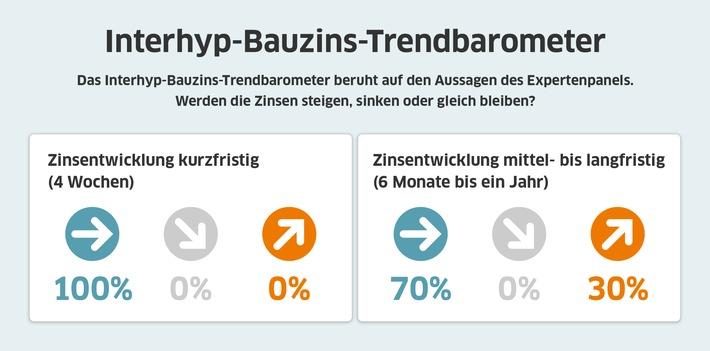 Bauzins-August-2020-interhyp-interhyp.jpg