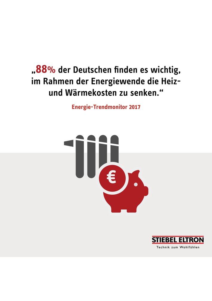 Energie-Trendmonitor 2017 / Weiterer Text über ots und www.presseportal.de/nr/62786 / Die Verwendung dieses Bildes ist für redaktionelle Zwecke honorarfrei. Veröffentlichung bitte unter Quellenangabe: 'obs/STIEBEL ELTRON/Stiebel Eltron'