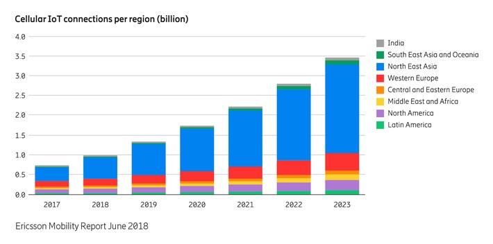 """Die Ericsson-Experten gehen von 3,5 Milliarden IoT-Mobilfunkverbindungen weltweit im Jahr 2023 aus. Weiterer Text über ots und www.presseportal.de/nr/13502 / Die Verwendung dieses Bildes ist für redaktionelle Zwecke honorarfrei. Veröffentlichung bitte unter Quellenangabe: """"obs/Ericsson GmbH"""""""