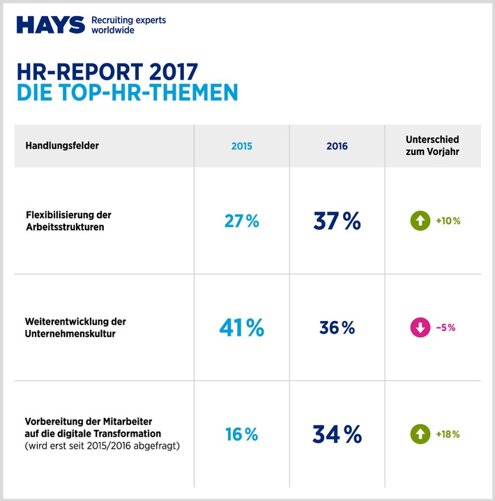 Hr Report | Hr Report 2017 Von Ibe Und Hays Ag Digitalisierung Wirft Die Hr