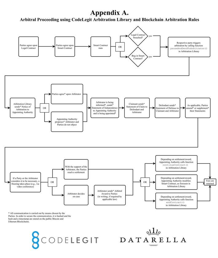 """Blockchain-basiertes Schiedsgerichtsverfahren mit Smart Contracts / Weiterer Text über ots und www.presseportal.de/nr/113176 / Die Verwendung dieses Bildes ist für redaktionelle Zwecke honorarfrei. Veröffentlichung bitte unter Quellenangabe: """"obs/Datarella GmbH/Jonatan Bergquist"""""""