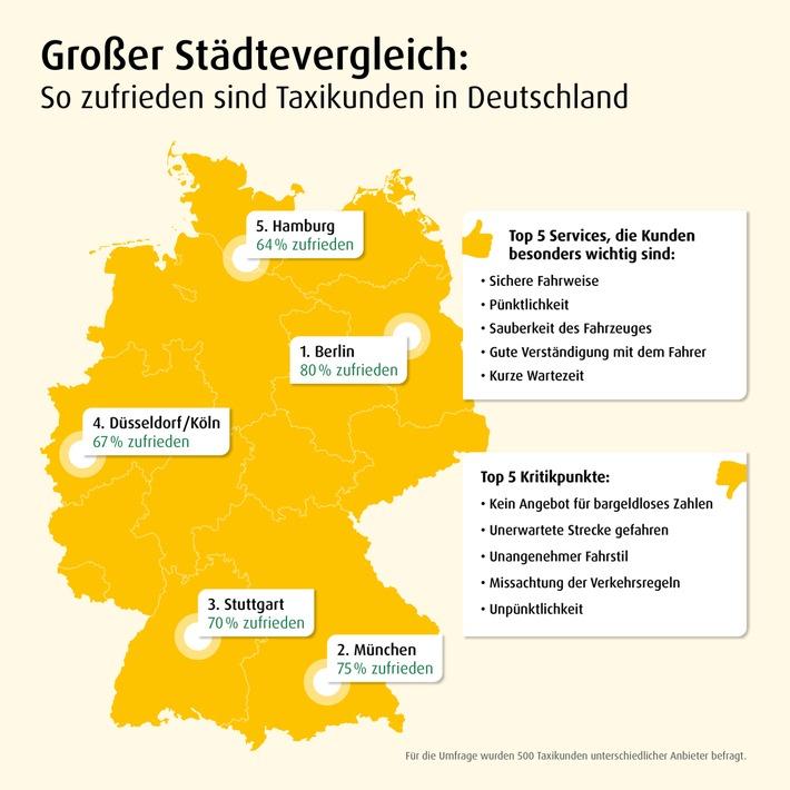 """So zufrieden sind Deutschlands Taxikunden. Weiterer Text über ots und www.presseportal.de/nr/82695 / Die Verwendung dieses Bildes ist für redaktionelle Zwecke honorarfrei. Veröffentlichung bitte unter Quellenangabe: """"obs/mytaxi"""""""