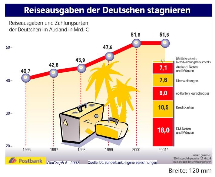 Die Reiselust der Deutschen war 2001 zum ersten Mal seit Jahren gedämpft. Sie gaben für den Auslandsurlaub 51,6 Milliarden Euro aus, etwa genau so viel wie im Jahr 2000. Zwei Drittel der Reiseausgaben wurden bereits ohne den Einsatz der D-Mark bestritten. Dennoch machten DM-Noten und -Münzen mit 35 Prozent letztmals den größten Einzelposten in der Reisekasse aus. An zweiter Stelle liegen die Kreditkarten mit einem Anteil von rund 20 Prozent, dicht gefolgt von der ec-Karte und, ebenfalls letztmalig, dem eurocheque. Das meiste Geld ließen die Deutschen mit 8,5 Milliarden Euro in Italien, gefolgt von Spanien mit 7,7 Milliarden Euro, Österreich mit 5,5 Milliarden Euro, der Schweiz und Frankreich. Auch 2001 waren die USA beliebtestes Fernreiseziel. Erst die dramatischen Ereignisse im September ließen diesen Reisesektor zusammenbrechen. So lagen die Ausgaben für Reisen über den großen Teich mit 2,6 um 0,3 Milliarden Euro unter dem Wert des Vorjahres.