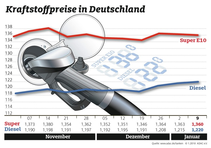 """Kraftstoffpreise im Wochenvergleich. Weiterer Text über ots und www.presseportal.de/nr/7849 / Die Verwendung dieses Bildes ist für redaktionelle Zwecke honorarfrei. Veröffentlichung bitte unter Quellenangabe: """"obs/ADAC/ADAC-Grafik"""""""