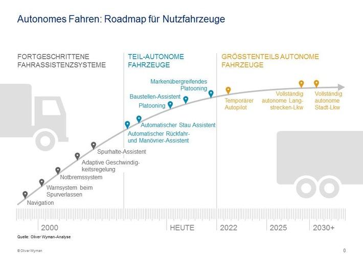Digitalisierung: Lkw-Hersteller unter Druck