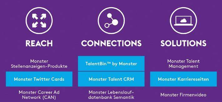 ▷ Monster stellt neues Produktportfolio vor | Presseportal
