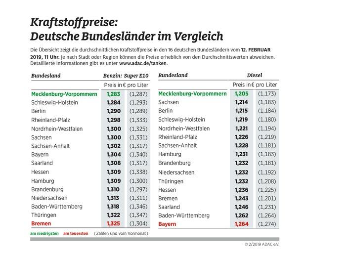 Spritpreise in den Bundesländern nähern sich an / Tanken in Mecklenburg-Vorpommern am günstigsten (FOTO)