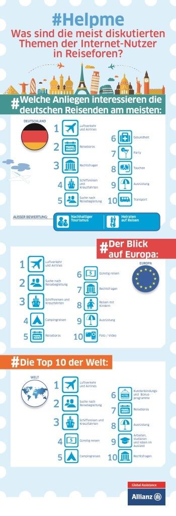 Internationale Studie der Allianz Global Assistance zeigt: Deutsche Reisende stark an Rechtsfragen interessiert