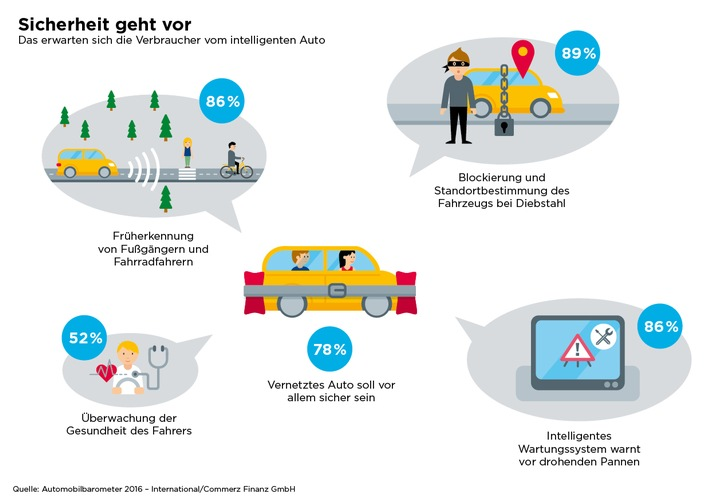 Automobilbarometer 2016 - International: Vernetztes Auto - Datenkrake oder Sicherheitsgarant?