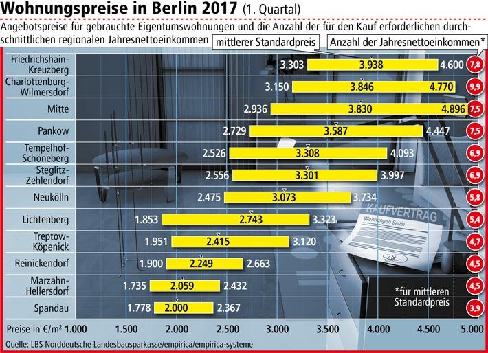 Berliner Eigentumswohnungen um zwölf Prozent teurer / Standardpreis ...